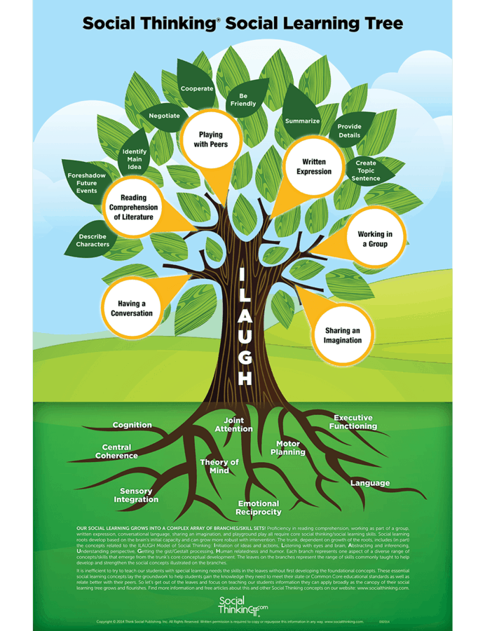 image of a tree with the social thinking social learning tree