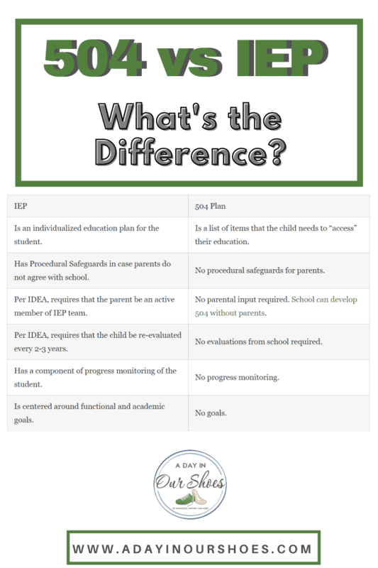 difference between an iep and a 504 plan chart