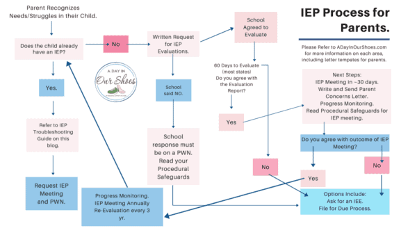 Understanding IEP Eligibility | A Guide for Parents | Flowchart