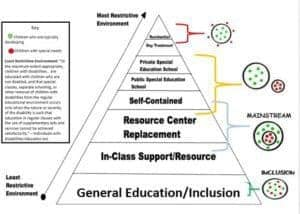LRE continuum pyramid levels