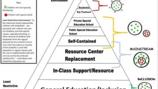 Least Restrictive Environment in Special Education {A Beginner's Guide to LRE}