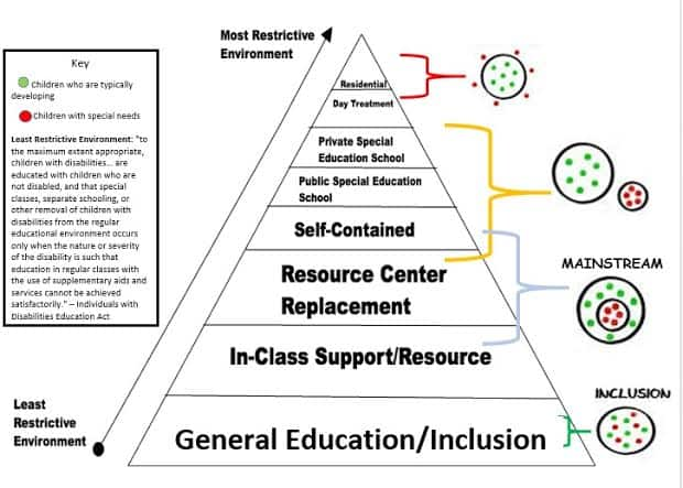 What does LRE stand for in Special Education? | Least Restrictive Environment Continuum, explained.