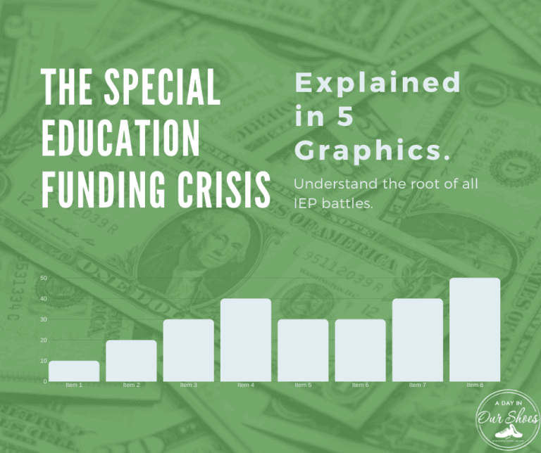 The Special Education Funding Crisis explained in 5 graphics.