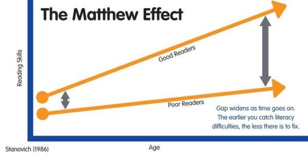 chart explaining the matthew effect and reading skills