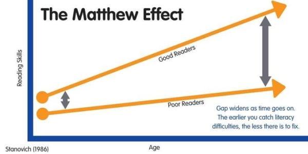 chart explaining the matthew effect and reading skills