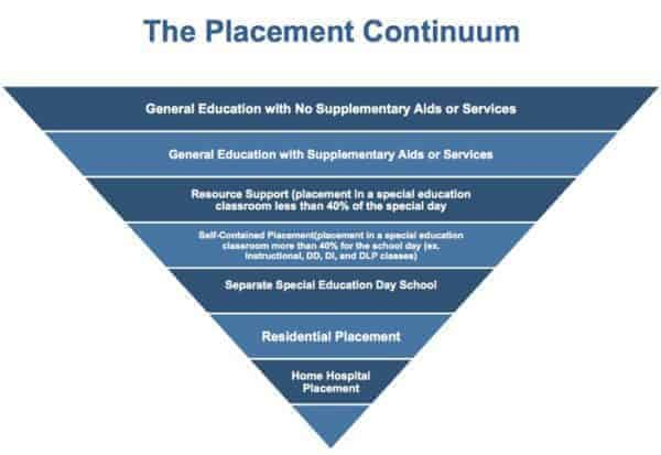 placement continuum
