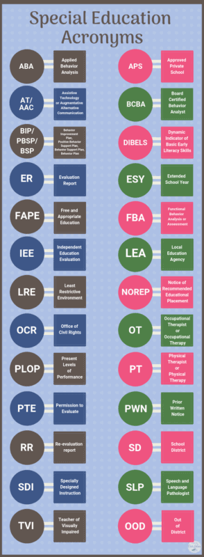 special education acronyms chart