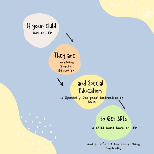 chart explaining specially designed instruction